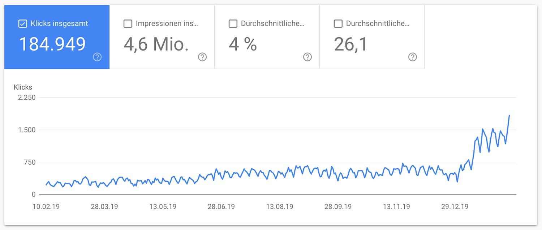 12 Monate SEO mit Rankingdocs