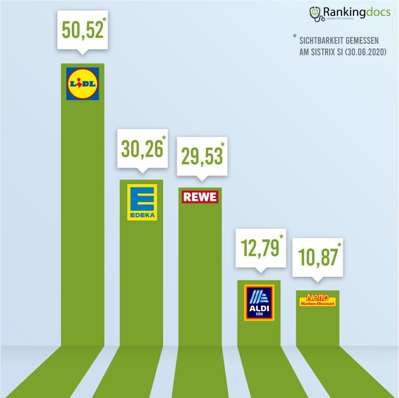 seo supermarkt vergleich